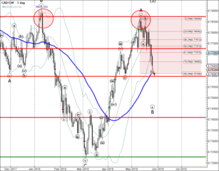 CAD/CHF broke support zone