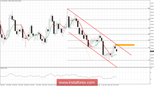 Technical analysis on Gold for May 28, 2018
