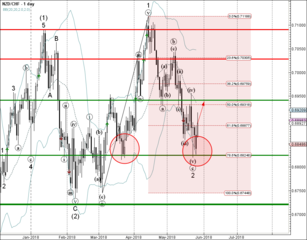 NZD/CHF reversed from support zone