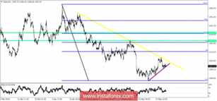 Technical analysis of gold for May 29, 2018