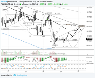 EURUSD: Italy and Spain pressuring the single currency
