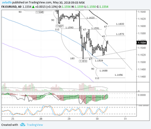 EURUSD: euro bulls trying to get back up