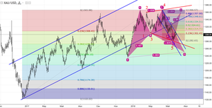 XAU/USD:  gold wants more but...