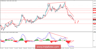 Fundamental Analysis of GBP/USD for May 30, 2018