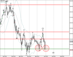 AUD/JPY reversed from support area