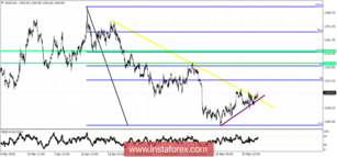 Technical analysis on Gold for May 31, 2018