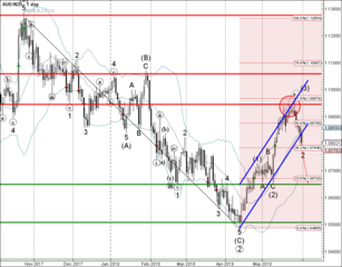 AUD/NZD broke daily up channel