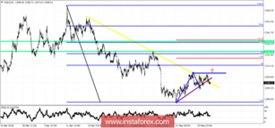 Technical analysis on Gold for June 1, 2018