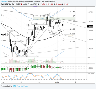 EURUSD: euro consolidating ahead of the NPF report and Spanish parliament vote