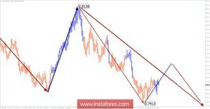 Review of AUD / USD pair for a week of June 1 on simplified wave analysis