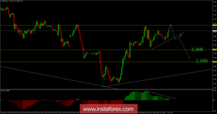 EUR/USD analysis for June 01, 2018