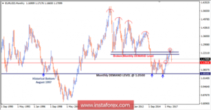 Intraday technical levels and trading recommendations for EUR/USD for June 1, 2018