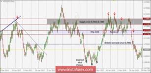 NZD/USD Intraday technical levels and trading recommendations for for June 1, 2018