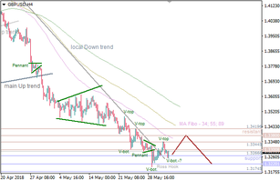 GBP/USD: pair to test the next resistance