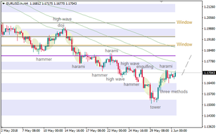 EUR/USD: 89 Moving Average acted as support