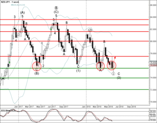 NZD/JPY reversed from support zone