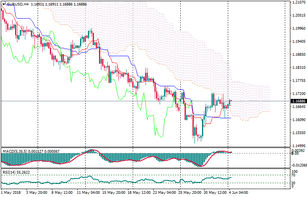 EUR/USD: euro in correction to SSB