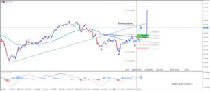 NZD/USD Inverted Head and Shoulders Pattern Hints Bullish Continuation