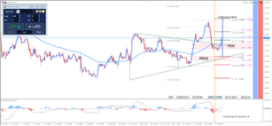 ​USD/CAD Supported at 61.8 and 78.6 Fibonacci Retracement