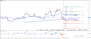 ​USD/CAD Consolidation Between Two Weekly Pivot Points