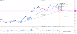 USD/JPY Ascending Trend Line Holds the Trend in Place