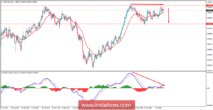 Fundamental Analysis of USDCHF for July 20, 2018