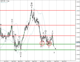 GBP/CHF broke powerful support level 1.3040