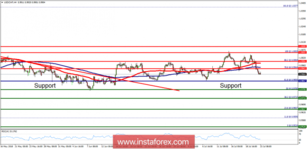 Technical analysis of USD/CHF for July 23, 2018