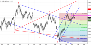 USD/CHF: franc wants out of the range