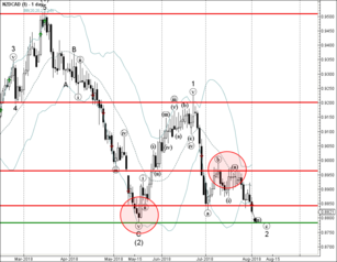 NZD/CAD broke support level 0.8850