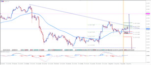 ​NFP Analysis: USD/JPY is Setting Up for Inverted Head and Shoulders