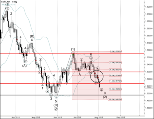 EUR/CAD broke support level 0.8850