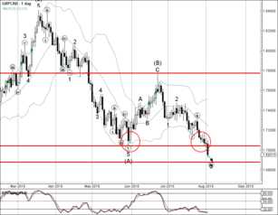 GBP/CAD broke strong support level 1.7040