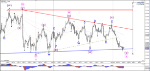 EUR/USD Breakout Direction Will Determine Wave Pattern
