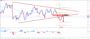 ​EUR/USD H8 Chart is Showing a Possible Retracement