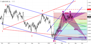 USD/CHF: franc painted a triangle