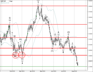 GBP/CHF broke key support level 1.2900