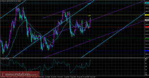 USD/CAD Approaching Resistance, Prepare For Reversal!