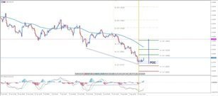 ​GBP/USD Could Initiate a Bigger Correction