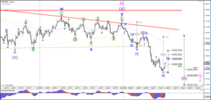 EUR/USD Builds ABC Correction after Completing Wave 3