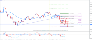 ​DAX30 Possibly Targeting 12050 Zone