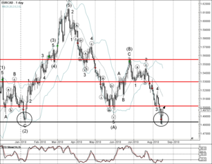 EUR/CAD reversed from long-term support level 1.4830
