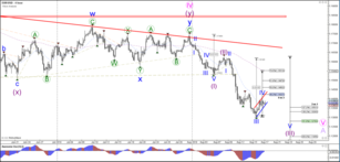 EUR/USD Bear Flag Pattern within Wave 4