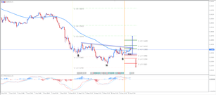 ​EUR/USD Bullish SHS Pattern Within 1.1350 Zone