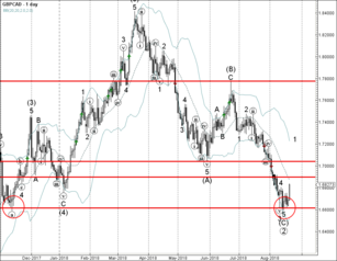 GBP/CAD reversed from long-term support level 1.6600