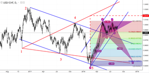 USD/CHF: too little space in the triangle
