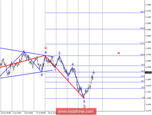 Wave analysis of EUR/USD for August 22. The euro has the potential growth in the area of 18 figures