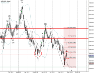 AUD/CAD falling inside minor impulse wave 5
