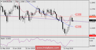 Forecast for EUR / USD pair as of August 24, 2018
