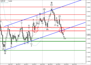 GBP/CHF broke support zone